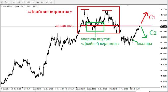 Сегодня, 14 февраля, до начала европейской торговой сессии евро продолжает свой рост против американского доллара