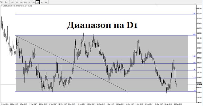 Утром в понедельник, 19 февраля, на премаркете российский рубль торгуется в паре USDRUB на уровне 56,40 (+0,15%)