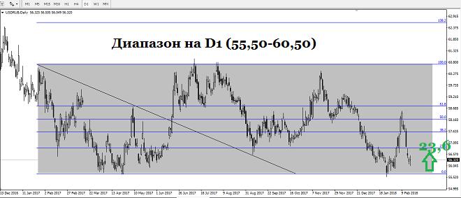 Сегодня утром, 20 февраля, на премаркете рубль снижается незначительно против американского доллара за счет роста доллара против евро в паре EURUSD