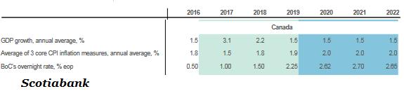 Scotiabank ожидает скромный экономический рост в Канаде в долгосрочной перспективе