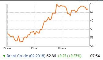 Нефти указали путь на год