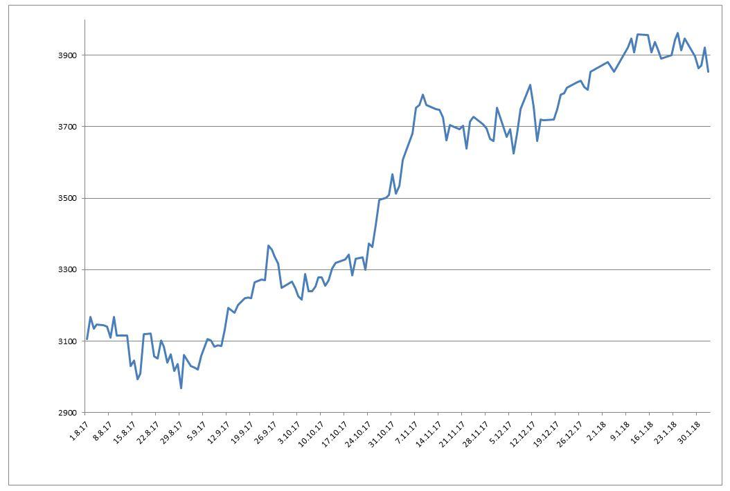 В феврале рубль будет стабилен