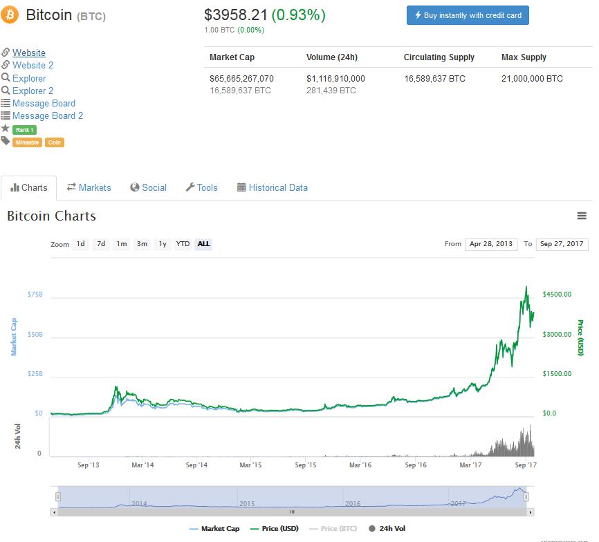 Софт-форк Bitcoin: новые возможности сети и ее перспективы