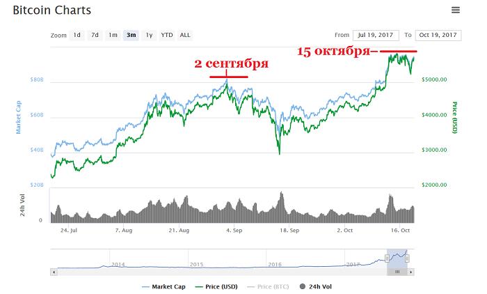 Насколько стабилен текущий рост цены биткоина?