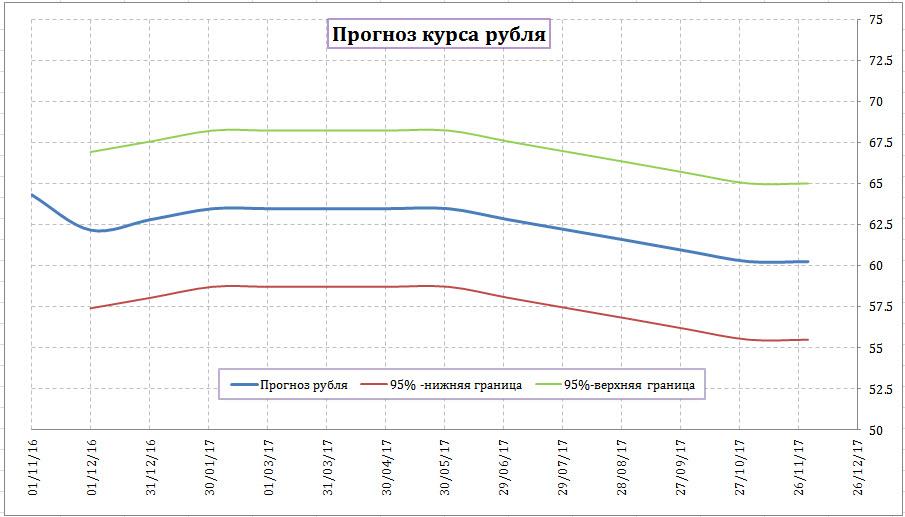 Самостоятельная торговля на forex курсы валют прогнозы форекс без вложений пробная версия