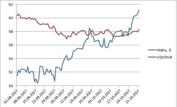 Прогноз курса доллара к рублю до конца 2017 года