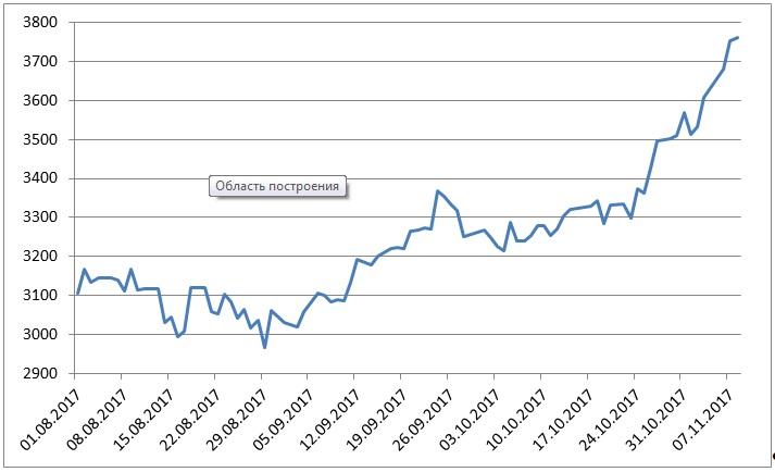 Нефть рублю больше не ориентир