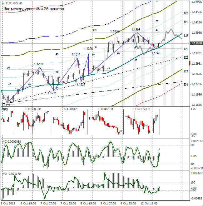 EUR/USD Hourly Graph