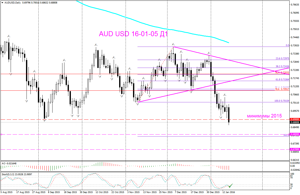 {AUDUSD_Daily.png}