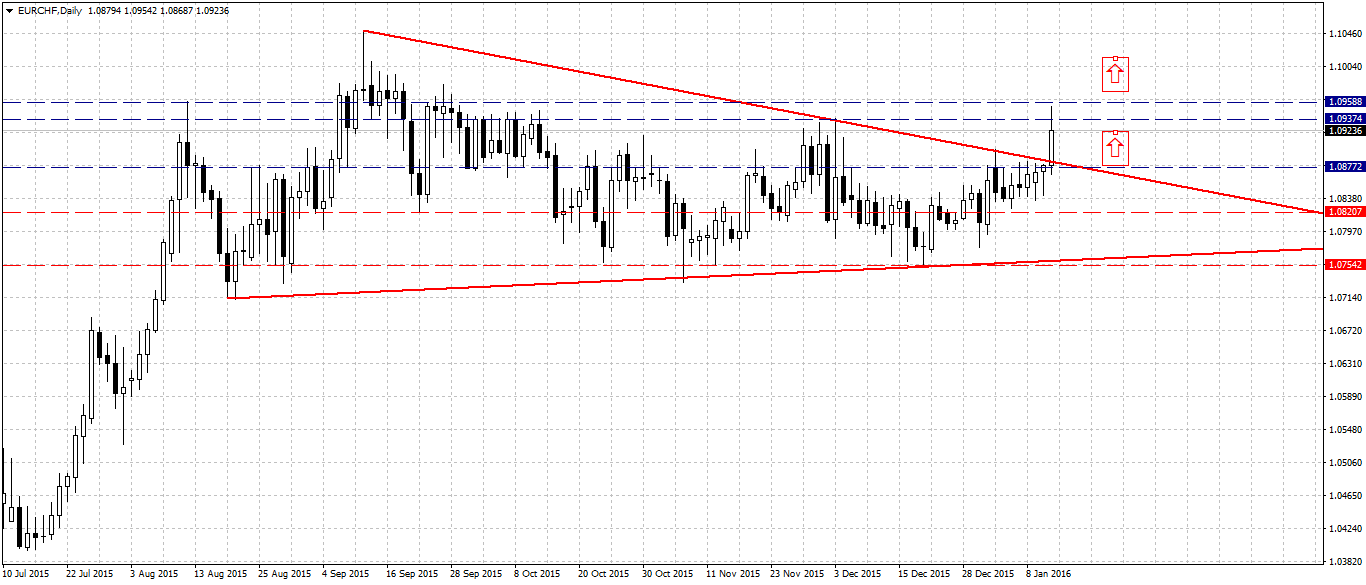 {EURCHF_Daily}