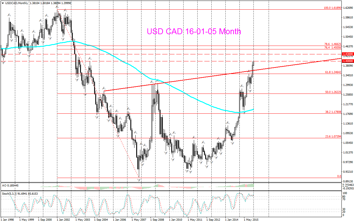 {USD CAD_Monthly}