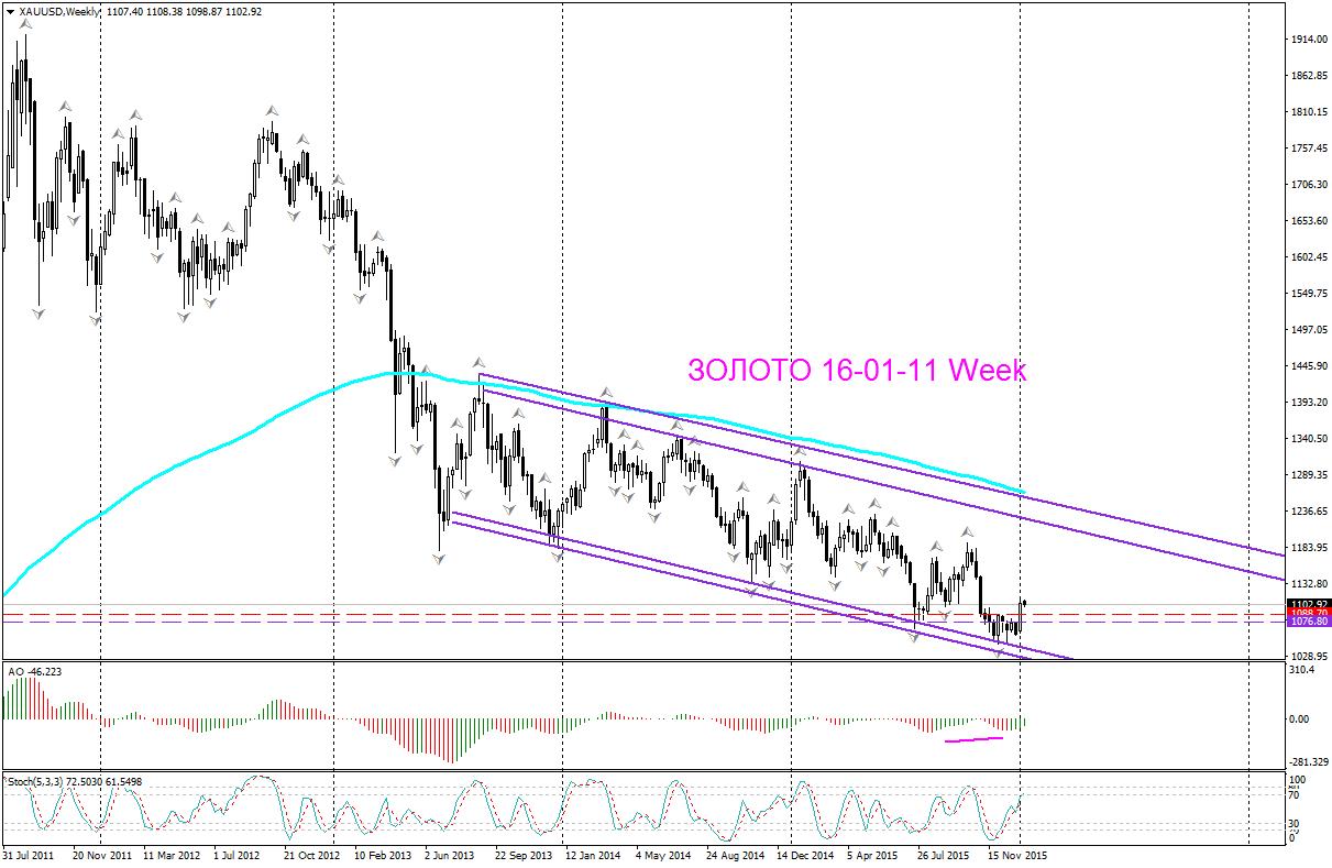 Первая пятница месяца форекс золото прибыльные советники на рынке forex