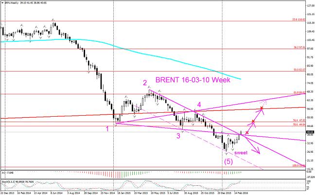 Как торгуется нефть сейчас индикаторы форекс ferrufx multi info thv