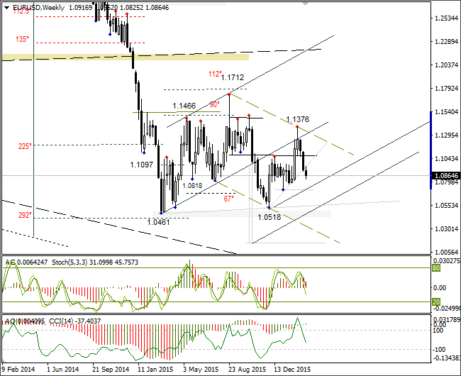 EUR/USD Weekly Graph