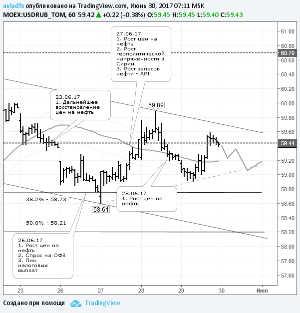 По курсу доллара ожидается снижение в район 58,73-59,00 руб.