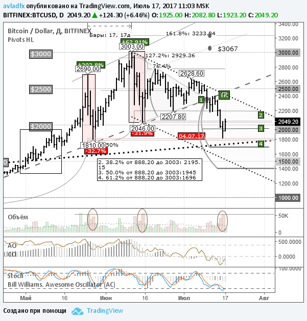 BTC/USD: крупные спекулянты зафиксировали прибыль
