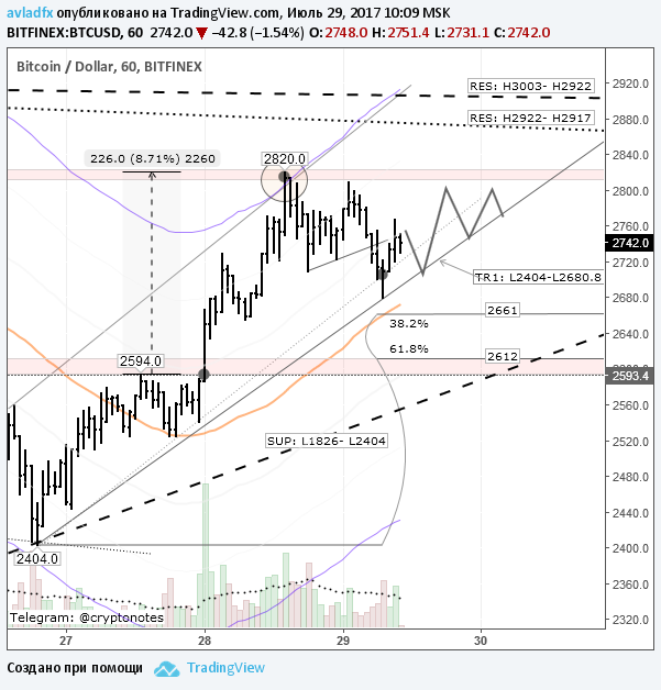 BTC/USD: цена консолидируется под сопротивлением $2825