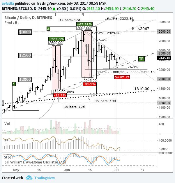 BTC/USD: рынок в ожидании перехода сети на Segwit2x