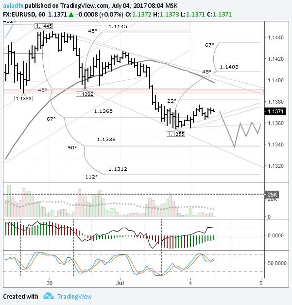 EURUSD: ожидается дальнейшее снижение