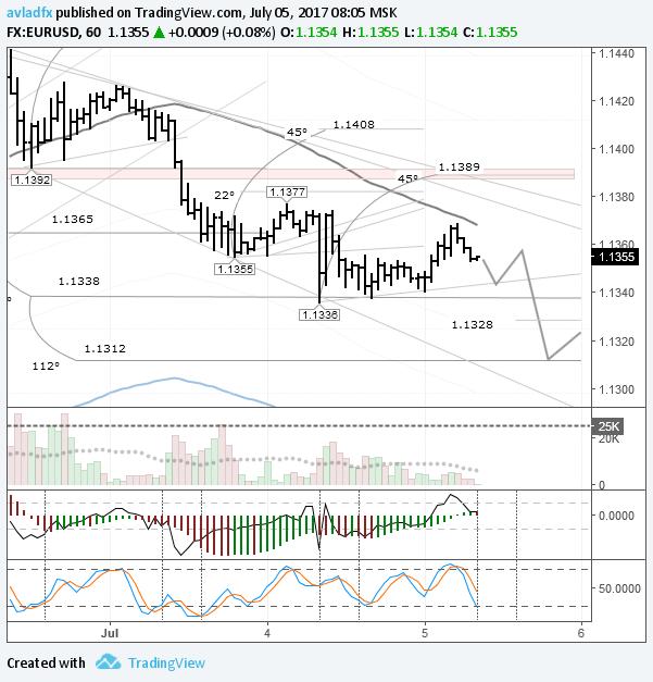 EURUSD: сохраняется тенденция к снижению 1,1312