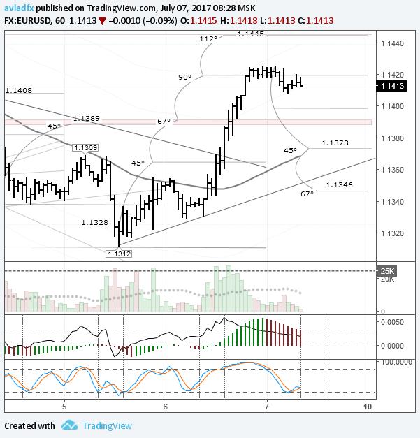 EURUSD: перед выходом NFP ожидается снижение в район 1,1390