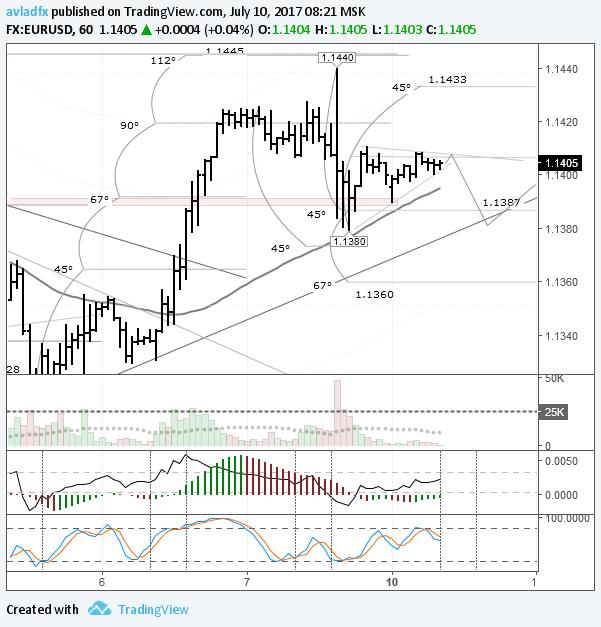 EURUSD: снижение к трендовой линии на 1,1380
