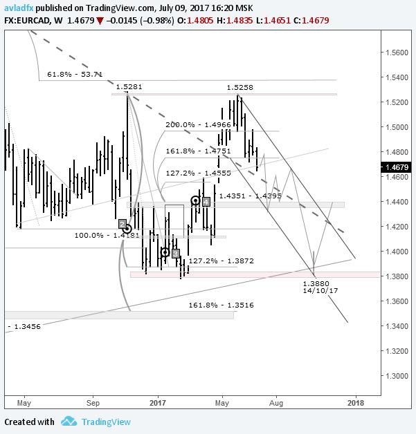 EUR/CAD – игра на понижение: ожидается укрепление канадца в преддверии повышения ставки Банком Канады
