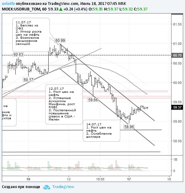 Торги на валютном рынке пройдут сегодня на фоне высокой волатильности