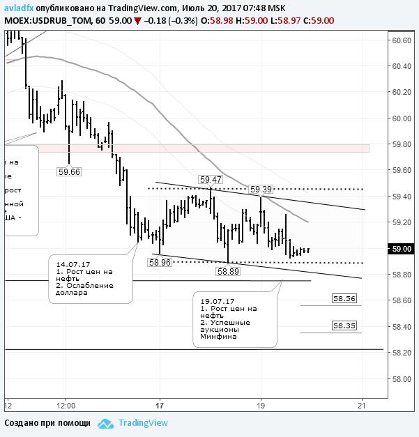По рублю сохраняется тенденцию к укреплению