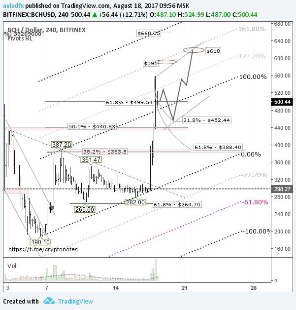 BCH/USD: швейцарский Falcon Private Bank привлек новых покупателей