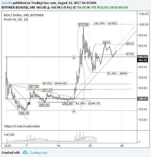 BCH/USD: пара находится в коррекционной фазе