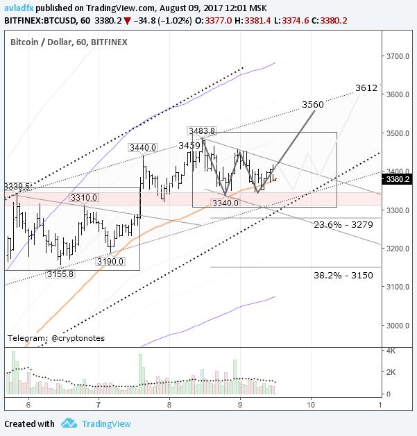 BTC/USD: W-модель или треугольник?
