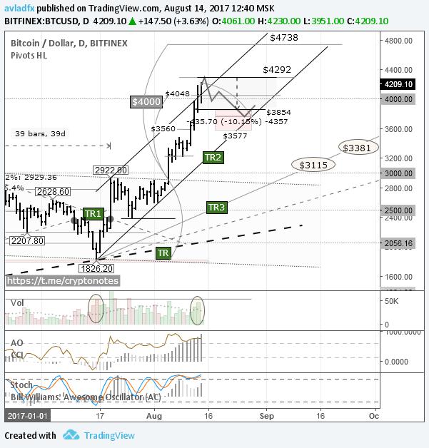 BTC/USD: в любой момент может начаться фиксация прибыли по длинным позициям