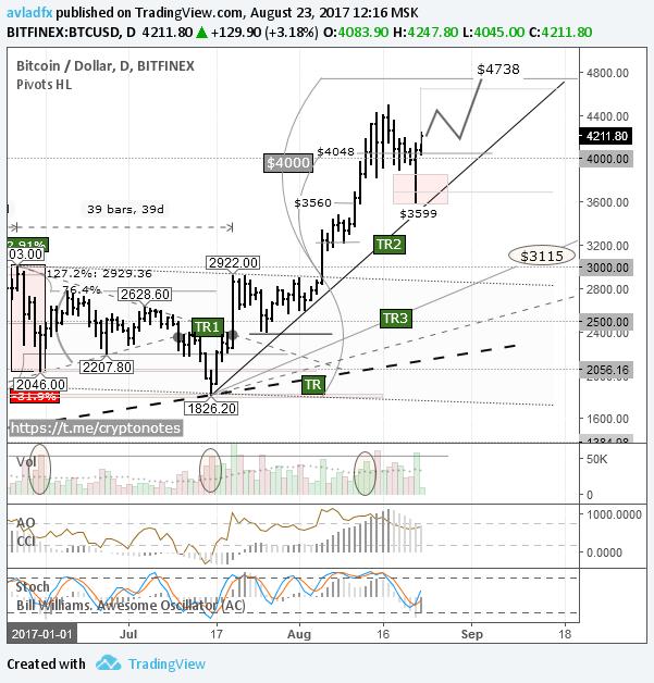 BTC/USD: рост по пинбару
