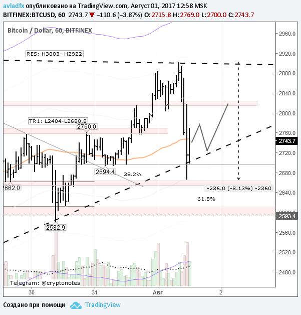 BTC/USD: покупай на ожиданиях, продавай на фактах