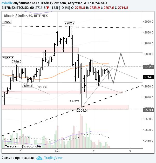 BTC/USD: консолидируется после разделения цепи