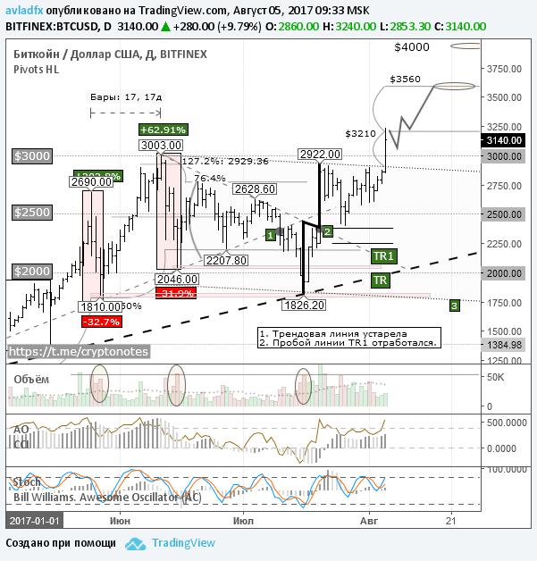BTC/USD: обновлен исторический максимум