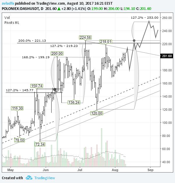 DASH/USD: цена движется к максимуму $224,56 от 6 июля