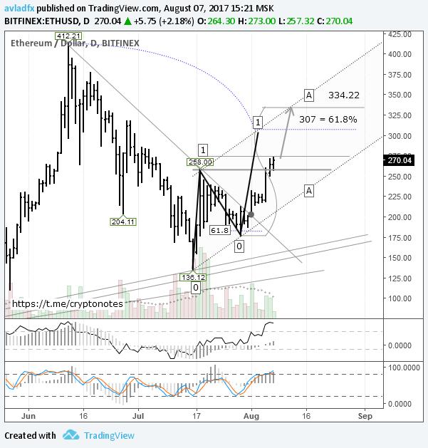 ETH/USD: цель для восходящего движения $334