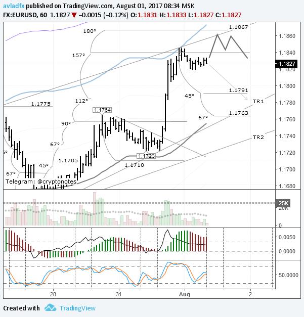 EURUSD: после всплеска волатильности стоит ожидать её снижения