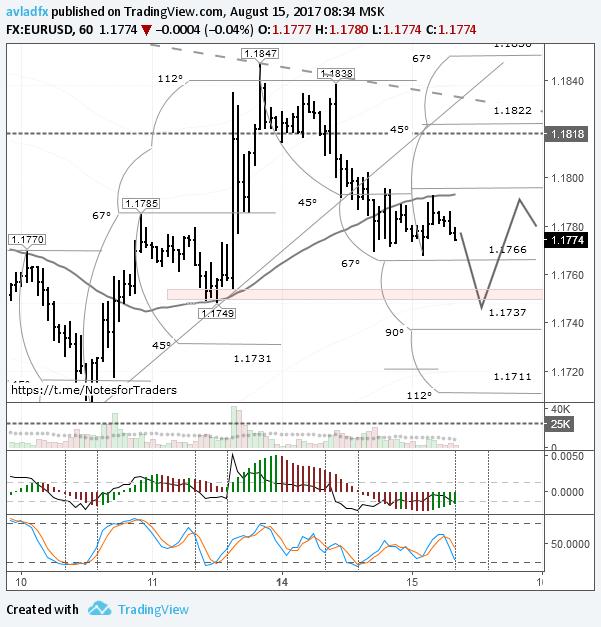 EURUSD: доллар наступает по всем фронтам