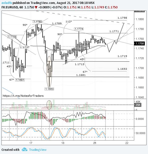 EURUSD: цена находится в точке баланса