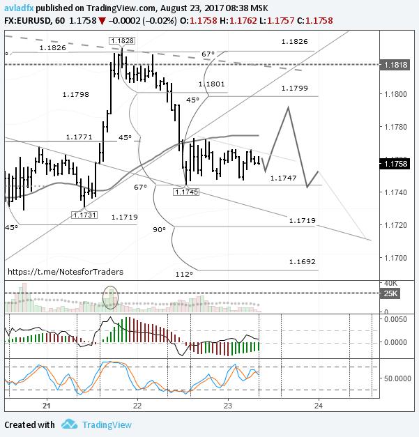 EURUSD: цена готова к выходу из диапазона