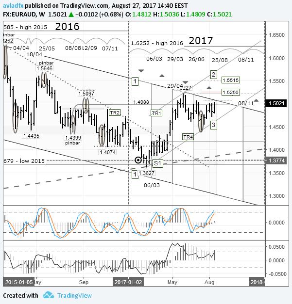 EUR/AUD – игра на повышение: ожидается пробой канала «1-1»