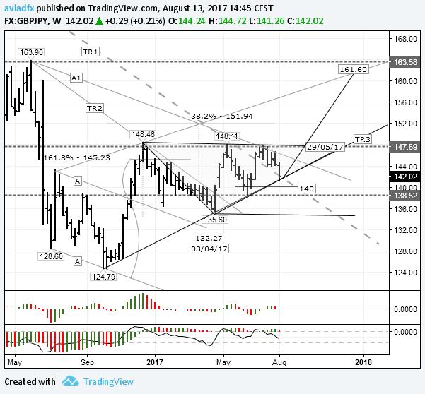 GBP/JPY – игра на повышение: отскок от трендовой линии