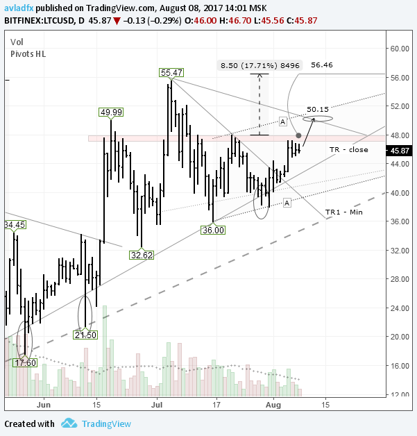 LTC/USD: цель по W- модели $56,46