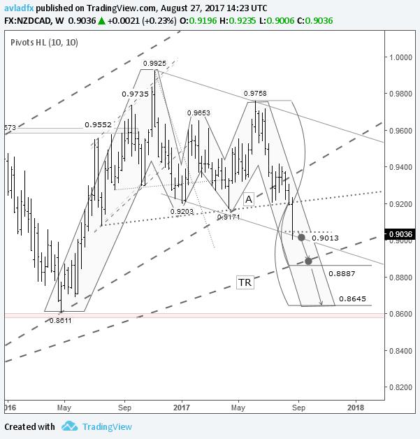NZD/CAD – игра на понижение: падение до трендовой линии TR