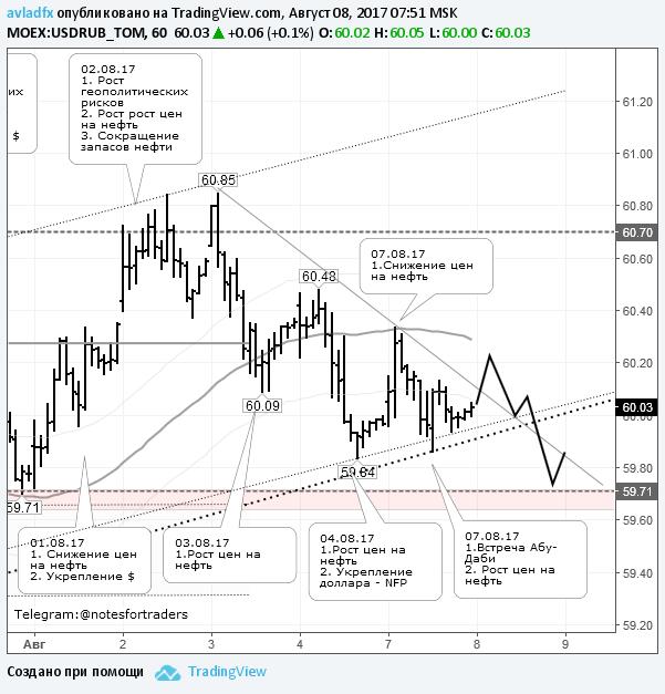 По курсу доллара сохраняется тенденция к снижению до 59,70 руб.