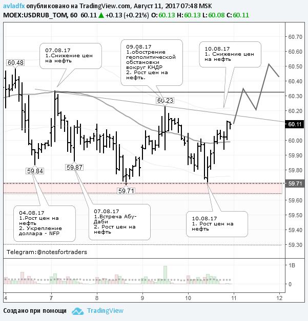 Перед выходными ожидается ослабление рубля