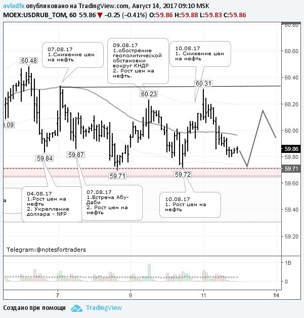 По доллару ожидается консолидация в диапазоне 59,70-60,30 руб.